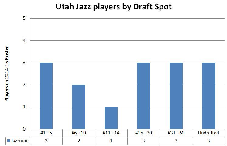 Utah Jazz 2014 2014 Roster - Player Draft Position Chart 1