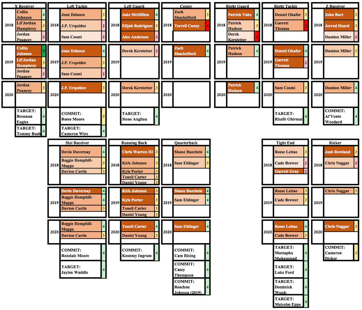 2018 longhorn recruiting offense and future depth barking carnival in each season the individual players are color coded for seniority and the number next to their name indicates a projected level of play if theyre nvjuhfo Choice Image
