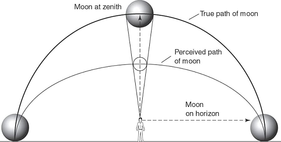 The moon illusion: why the moon looks so weirdly huge right