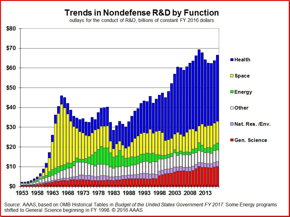 us r&d budget over time