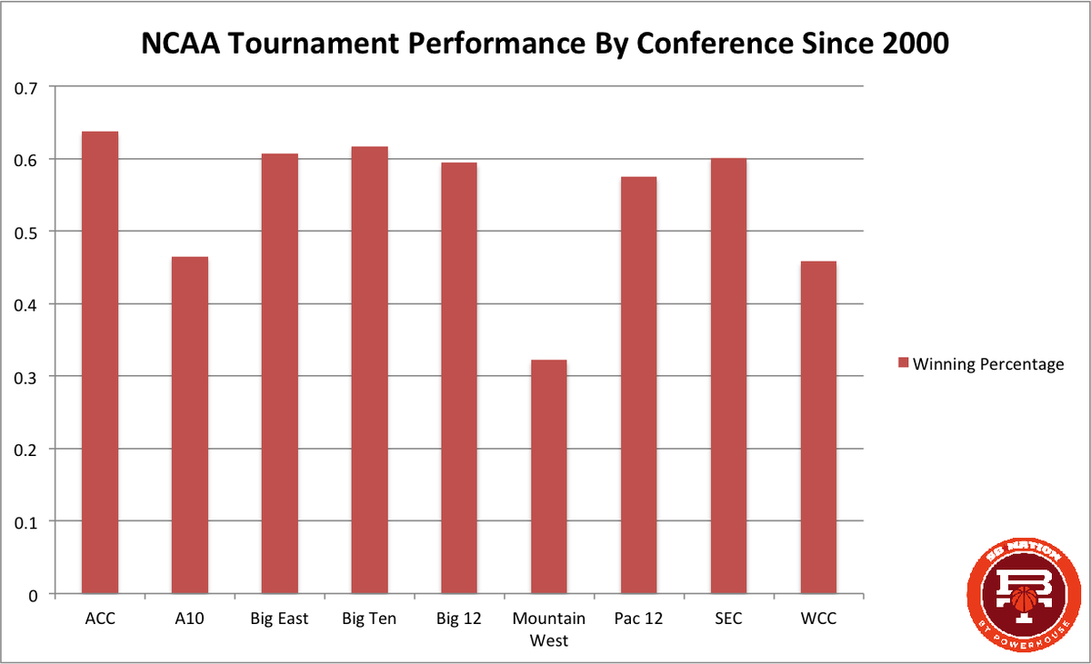 conference win %