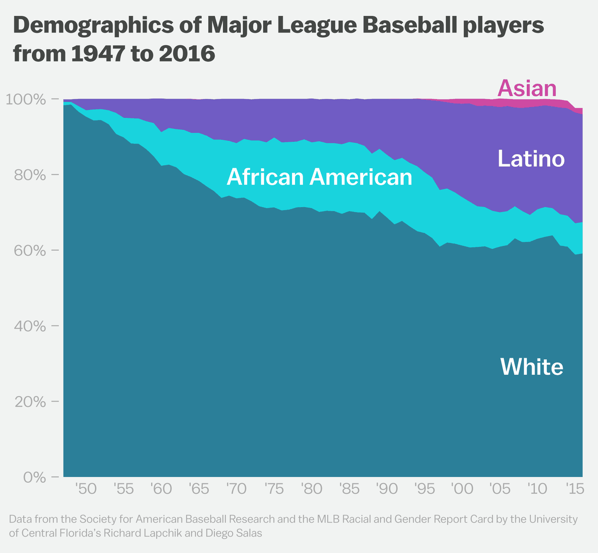 This is why baseball is so white - Vox