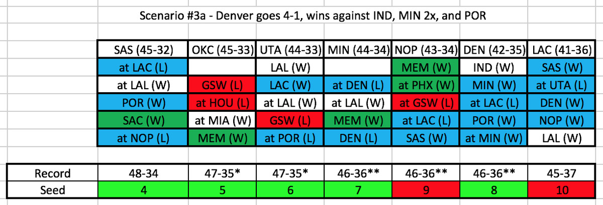 Examining all 2017-18 playoff scenarios for the Denver Nuggets - Denver Stiffs