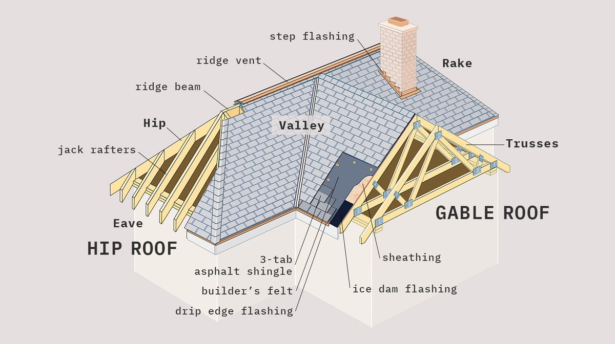 The Basics Of Roofing This Old House
