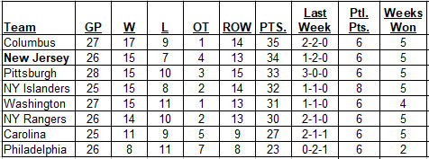 Metropolitan Division schedule standings after games on 12-02-2017