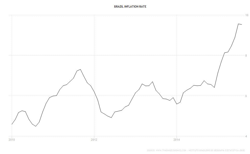 Brazillian inflation rate