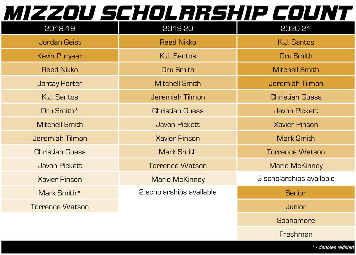 mizzou basketball scholarship count 9-24-2018