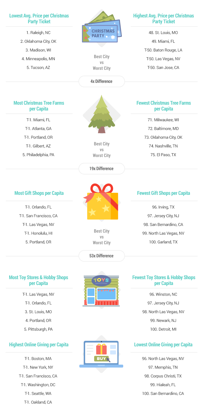A chart shows how various cities stacked up in Christmas-related categories.
