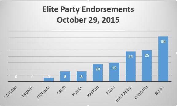 Elite Party Endorsements