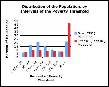 More households are below or near the poverty threshold under the city's new measure compared to the federal measure.