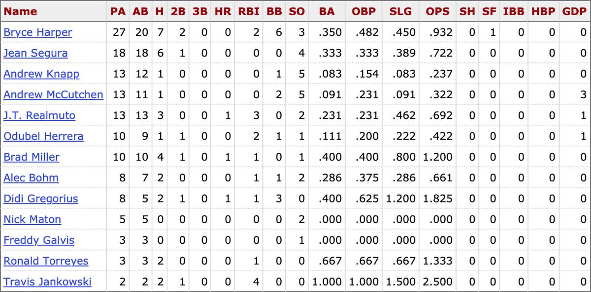 MLB career stats for active Phillies players vs. Sandy Alcantara