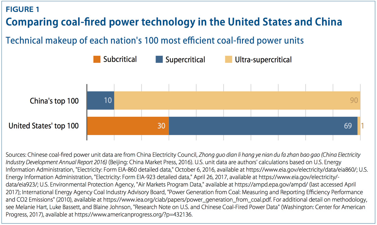 By 2020, every Chinese coal plant will be more efficient