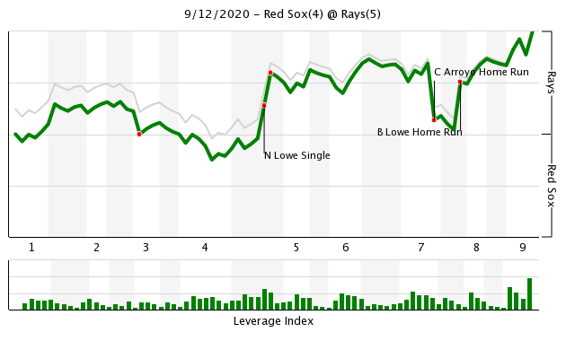 Boston Red Sox Tampa Bay Rays Score A Lot Of Running But Not Enough Runs Over The Monster