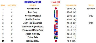 118 081720 - Rankings (Aug. 17, 2020): Benavidez dips, Frampton stays put