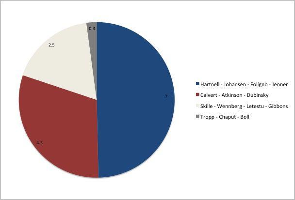 Columbus Pie Chart
