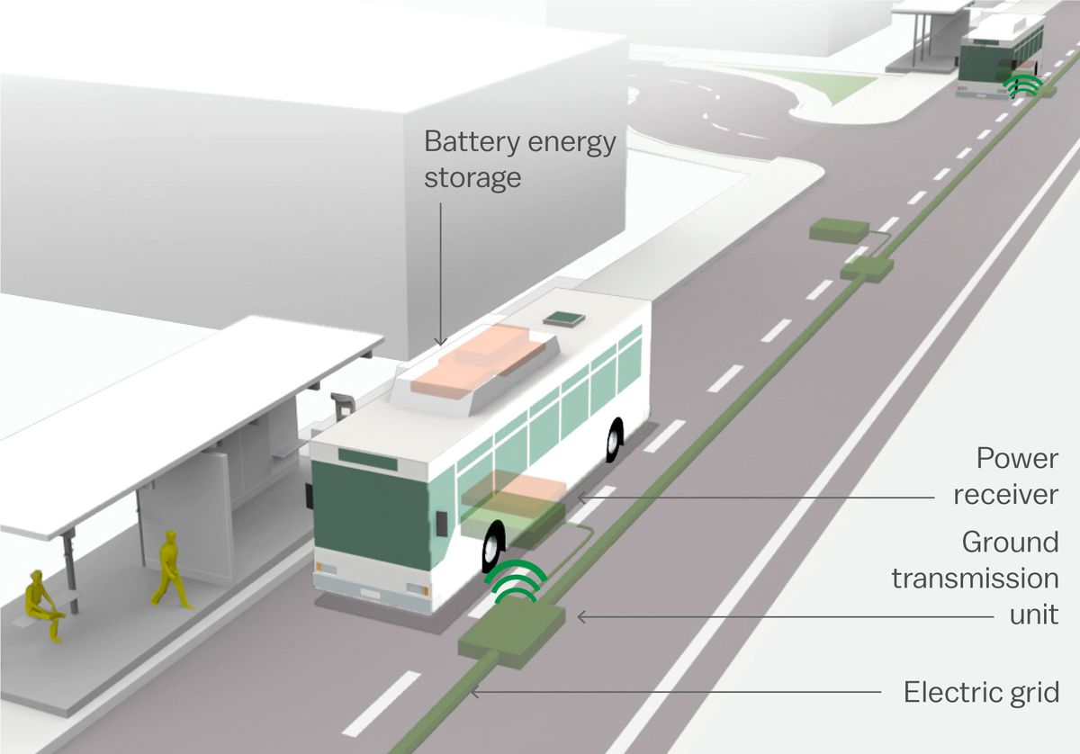 Wireless charging for cars, phones, and everything else electric is ...