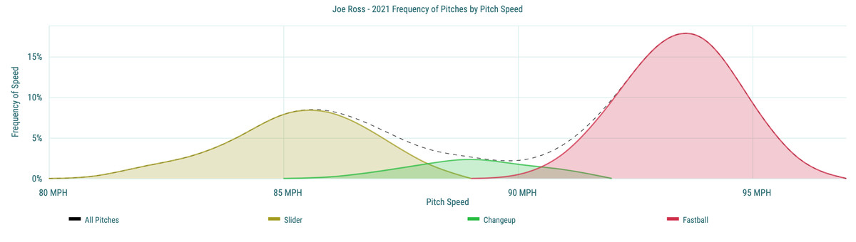 Joe Ross- 2021 Frequency of Pitches by Pitch Speed