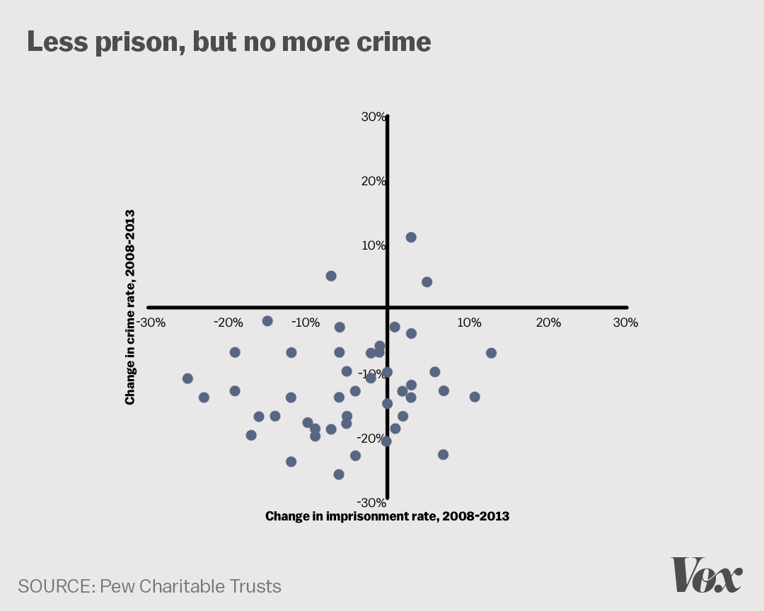 Mass incarceration in America, explained in 22 maps and charts - Vox