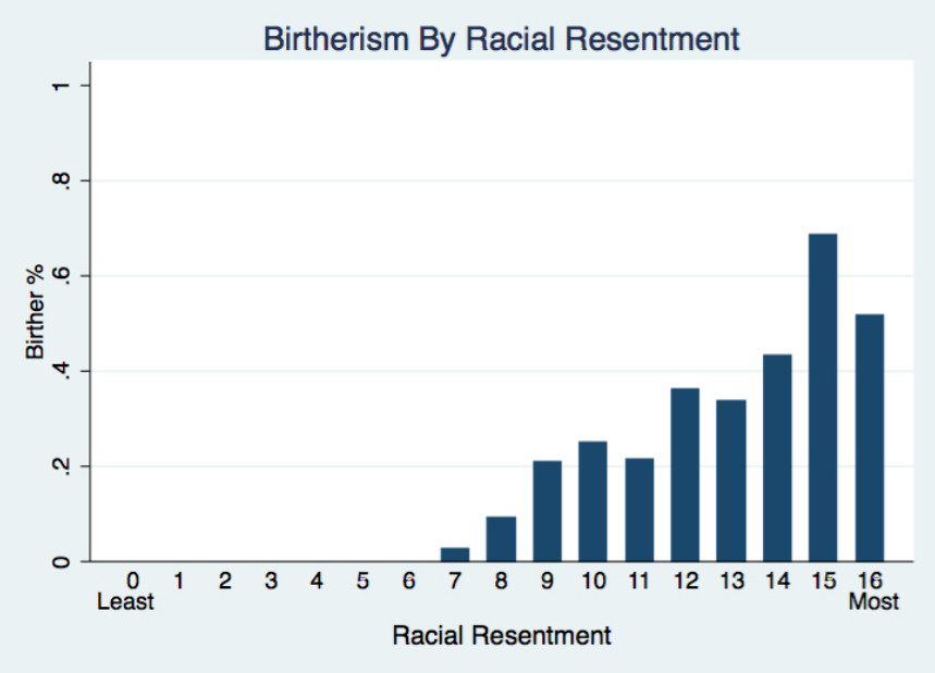 A chart shows that birtherism correlates tightly with racial resentment.