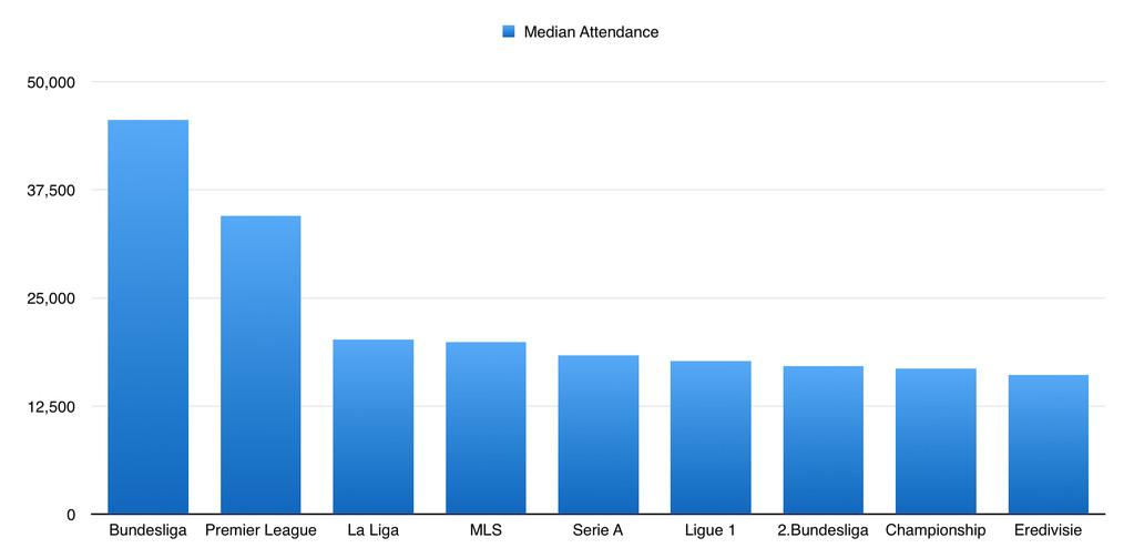 Median Attendance