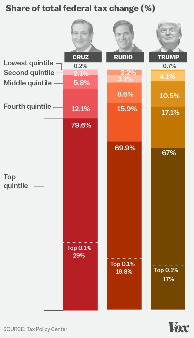 The overwhelming majority of cuts go to the rich.