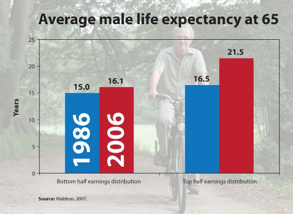 Class and Life Expectancy