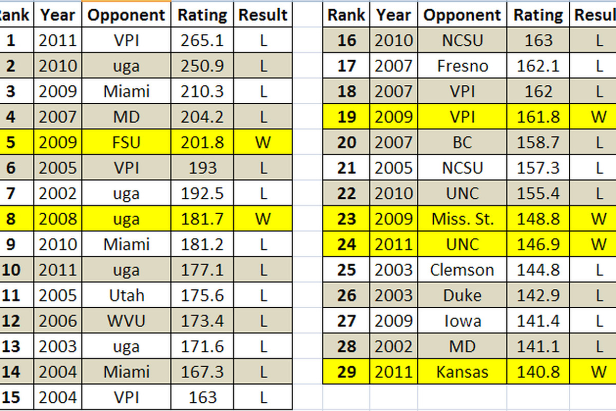 2002-2011 GT games where the opposing passer rating was over 140.