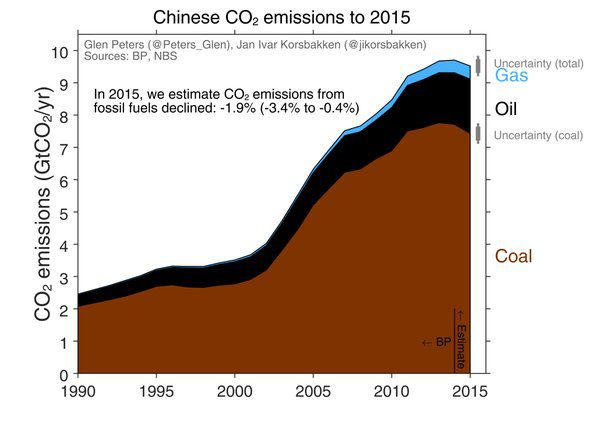"""Chart and analysis by <a href=""""https://twitter.com/Peters_Glen/status/704281417325346816/photo/1"""">Glen Peters and Jan Ivar Korsbakken</a>, using both China's official stats and BP's Statistical Review of World Energy."""
