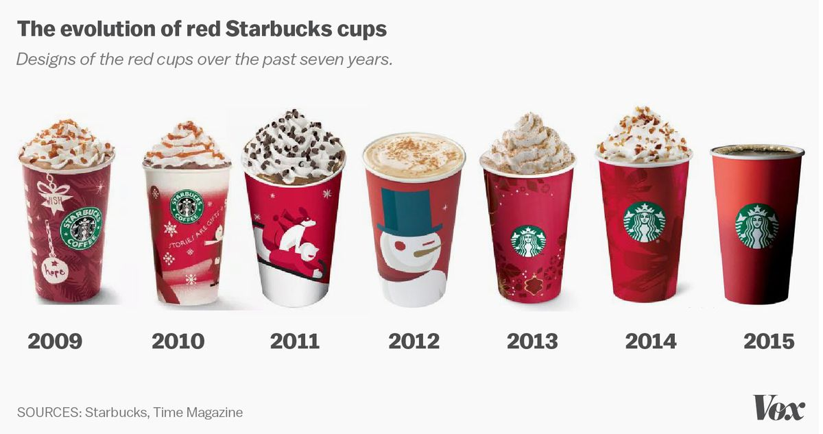 Starbucks Christmas Cups 2019.Starbucks S Red Cup Controversy Explained Vox