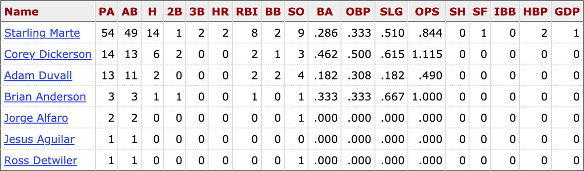 MLB career stats for active Marlins players against Adam Wainwright