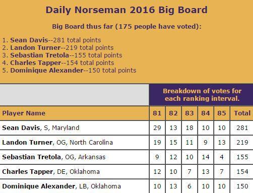 DN Big Board Spots 81-85