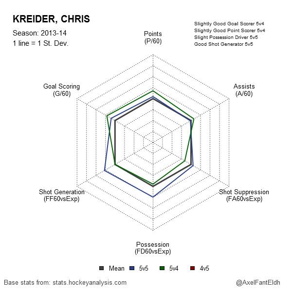 Chris Kreider 2013-14