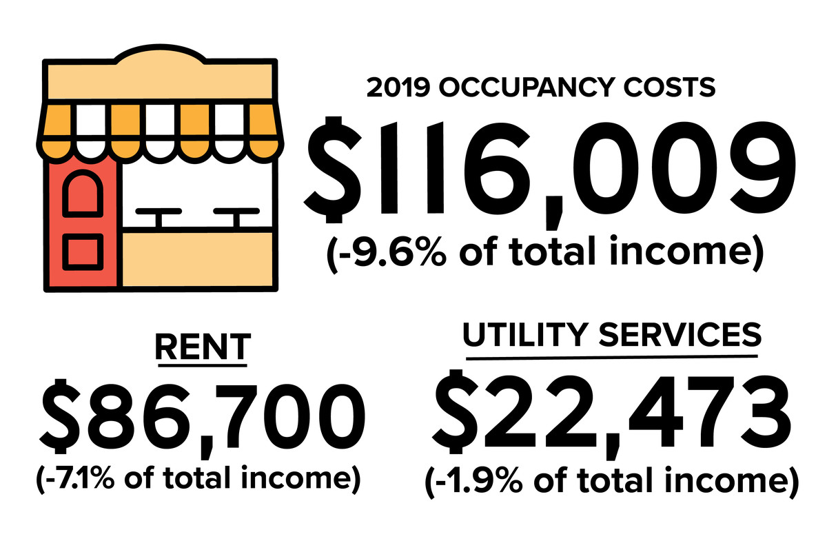 Total occupancy costs fo 2019 were $116,009 (-9.6% of total income), including rent: $86,700 (-7.1% of total income) and utility services: $22,473 (-1.9% of total income).