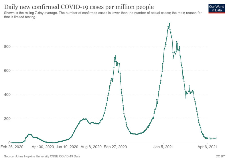 A chart of Covid-19 cases in Israel.