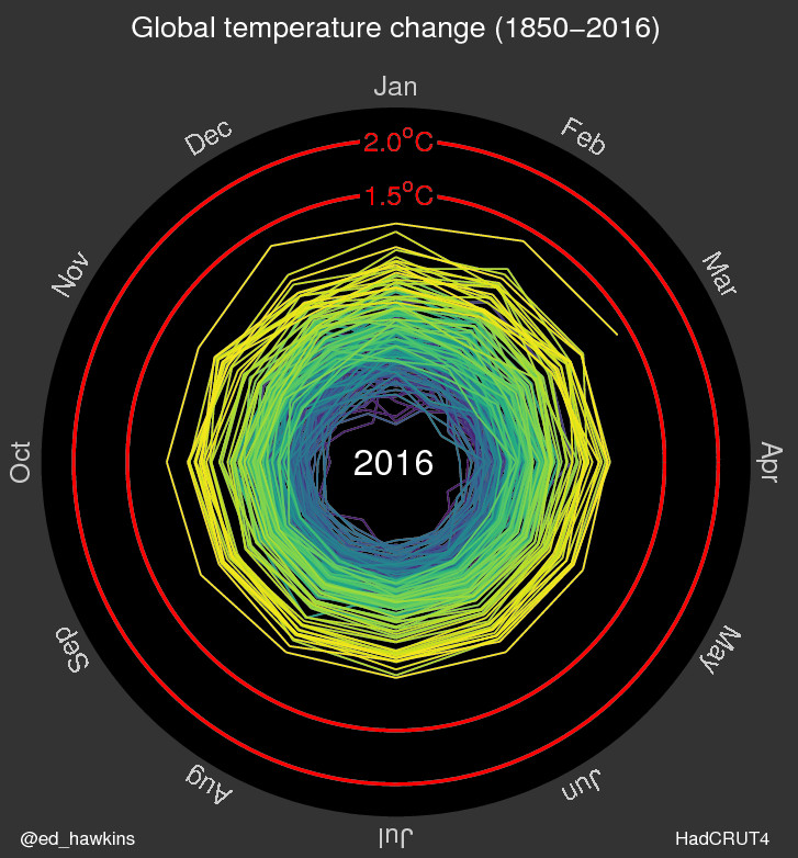climate spiral gif