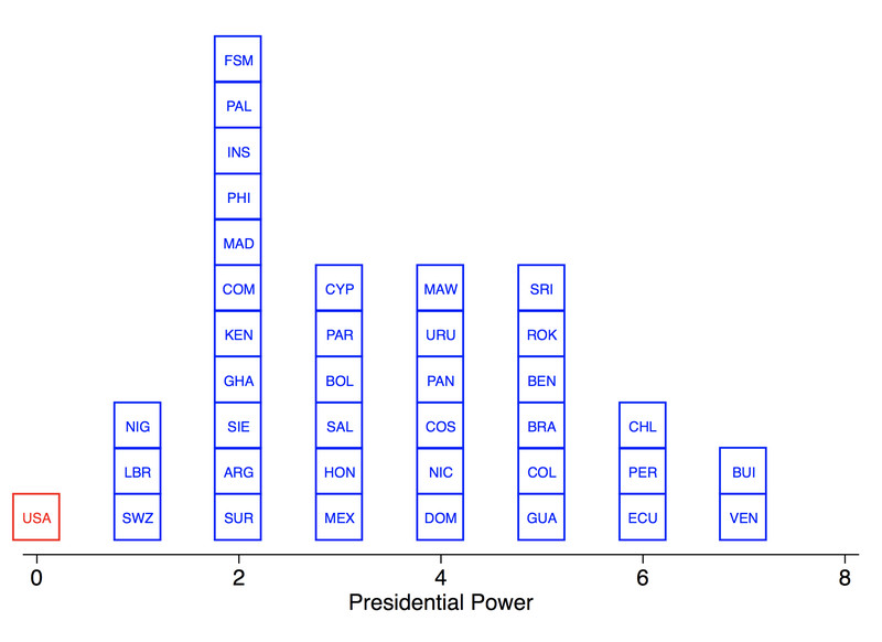 Count of number of indirect powers of the presidency in presidential systems.