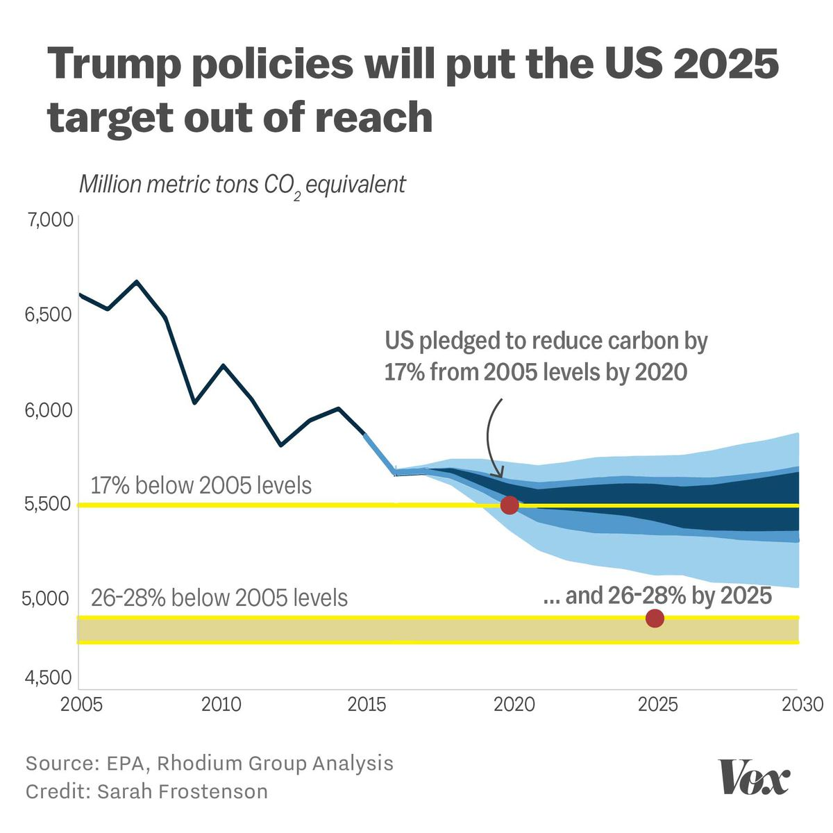 How Trump policy will affect US carbon emissions, in one graph - Vox