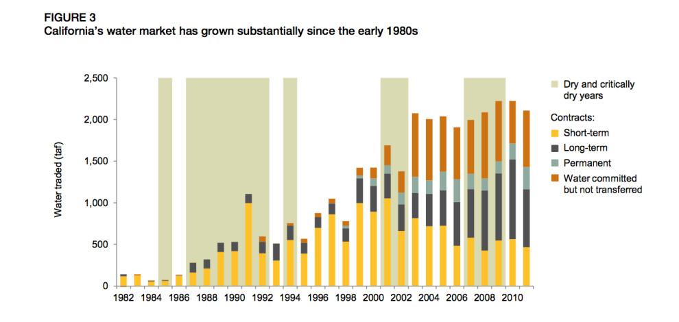 California water market growth chart
