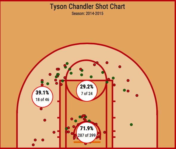 Tyson shot chart 2