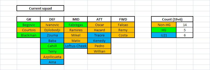pl squad list