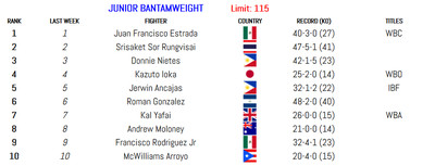 115 011420 - BLH Rankings (Jan. 14): Munguia in at 160, Smith returns at 175