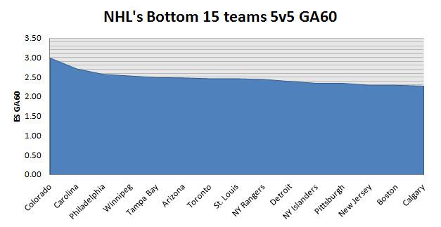 Data from stats.hockeyanalysis.com
