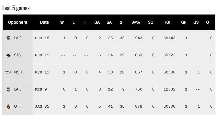 Roberto Luongo's stats the last five games.