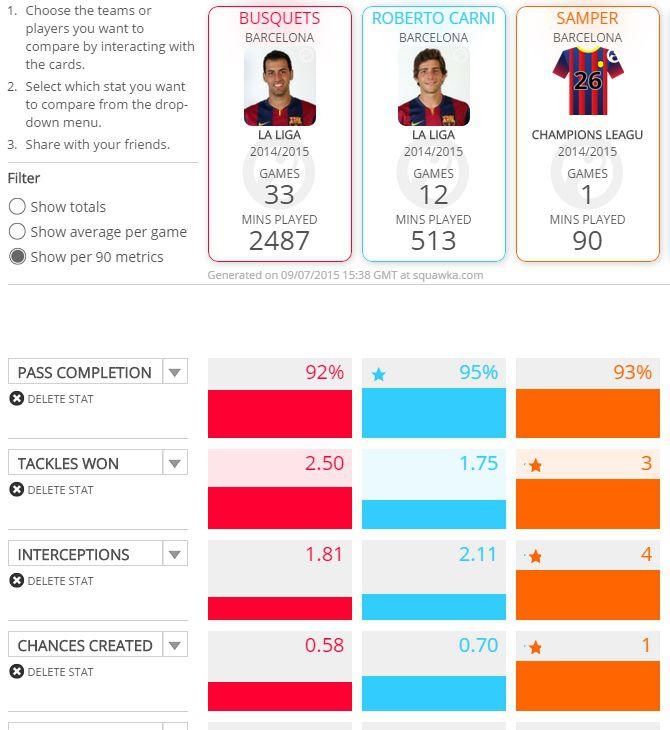 Barcelona DM Stats