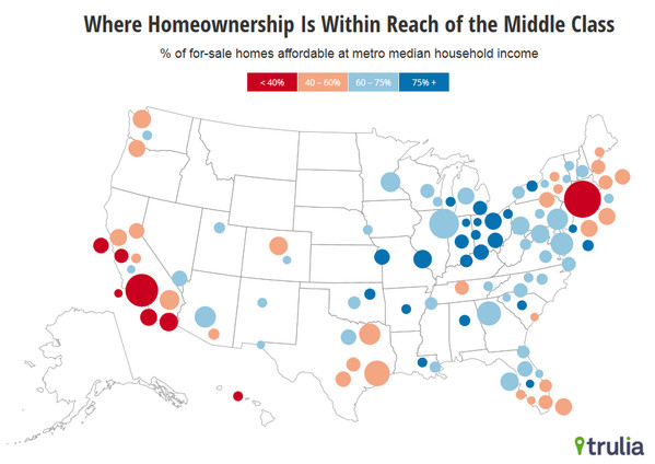 Houses middle class cities