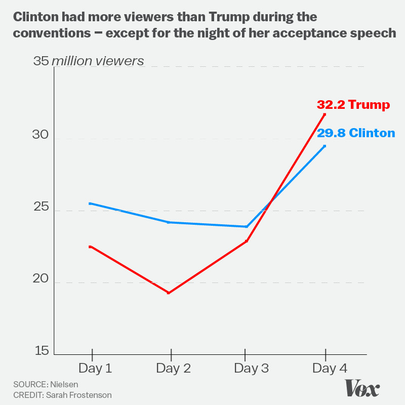 Chart showing Nielsen ratings data of the RNC and DNC