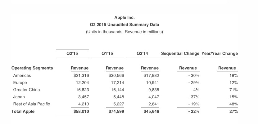 apple revenue by geography
