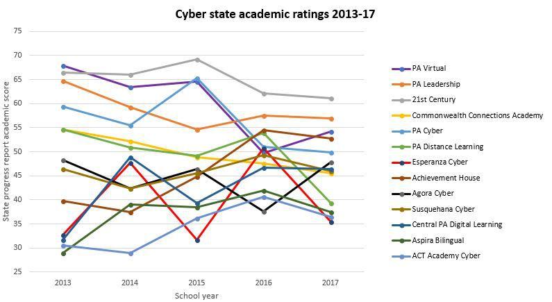 Data from academic scores in Pennsylvania's School Performance Profiles.