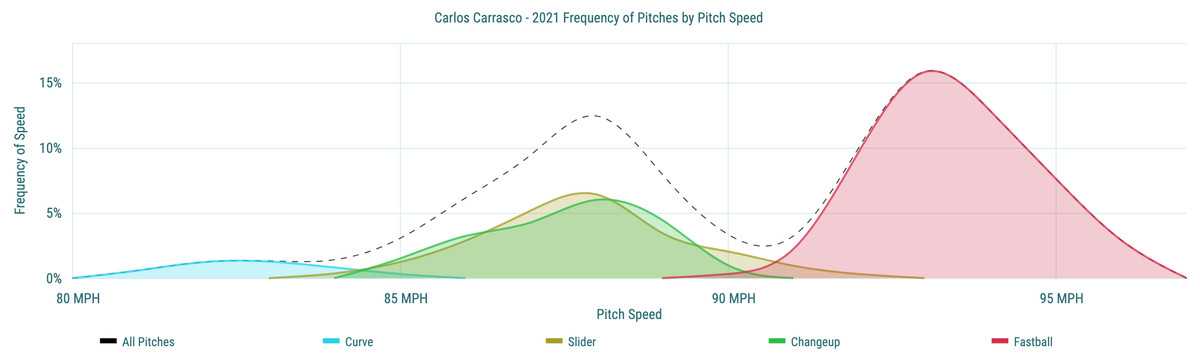 Carlos Carrasco - 2021 Frequency of Pitches by Pitch Speed