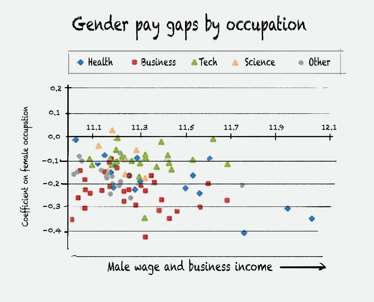 Chart Of Gender Pay Gaps By Occupation